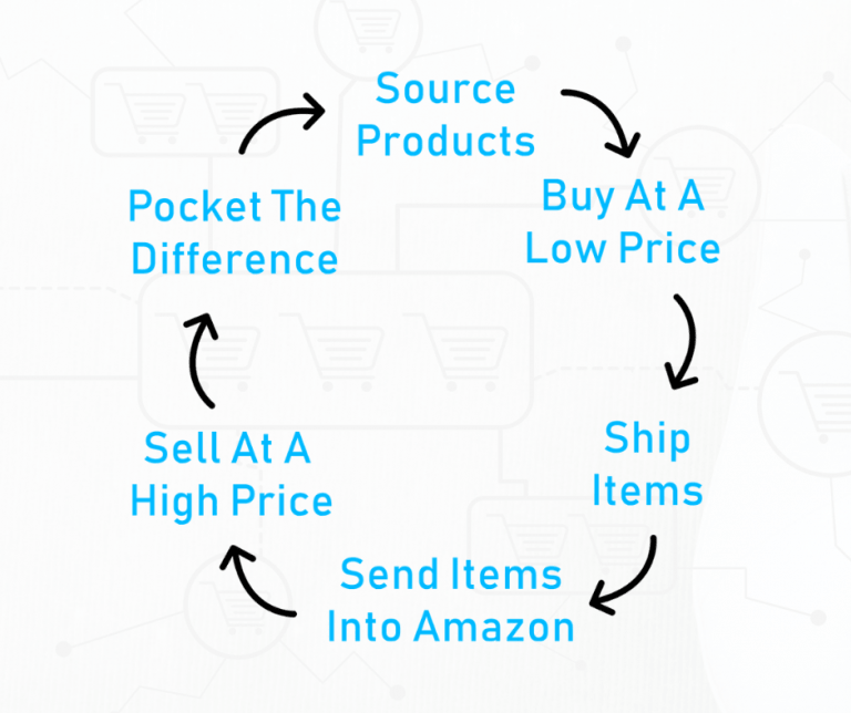 Online Arbitrage Process