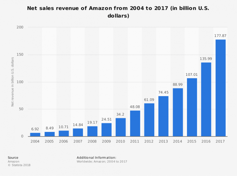 amazon-year-over-year